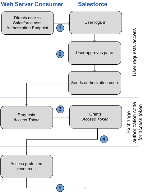 Salesforce auth flow